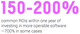 common ROIs within one year of investing in more operable software —700% in some cases