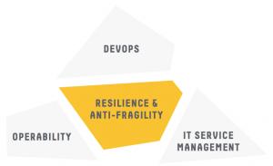 DevOps-ITIL-Operability