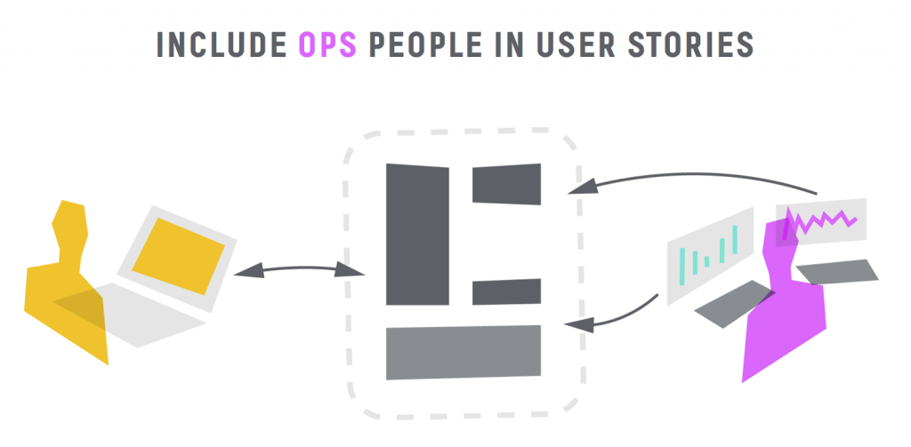Include Ops people in User stories